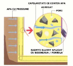 Aplicarea. Observaţi cum prin capilarităţi există şi curge apa.